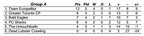 club-a-interim-results