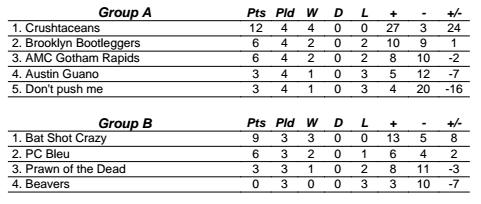 club-b-interim-results